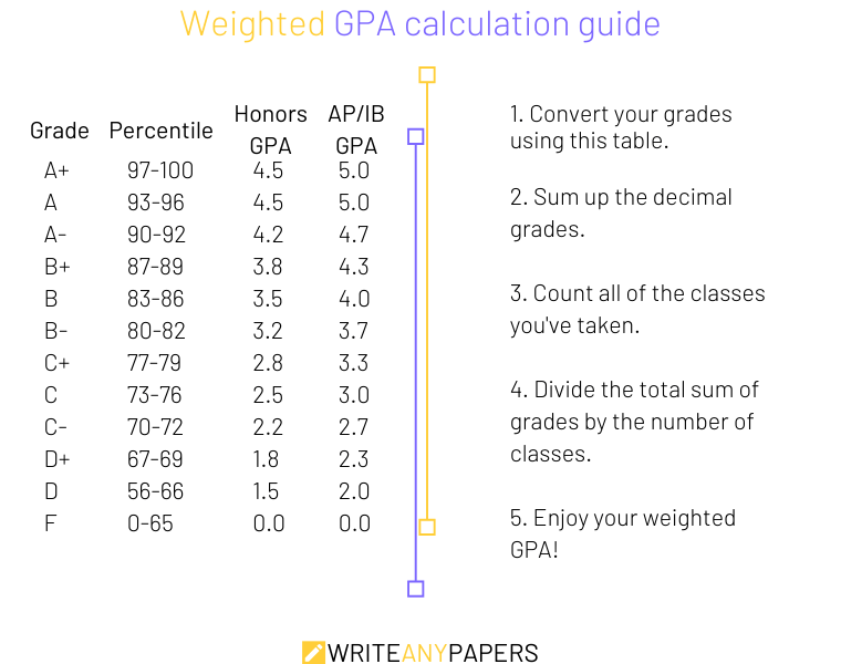Weighted GPA scale: how to calculate the weighted GPA