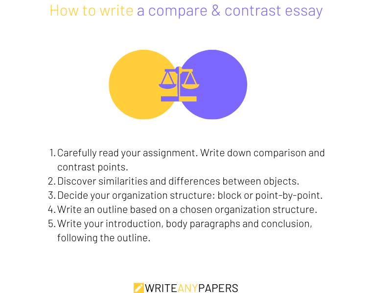 A guide on how to write a compare and contrast essay