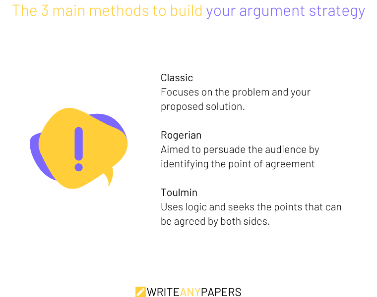 Three types of argument strategy used in argumentative essays
