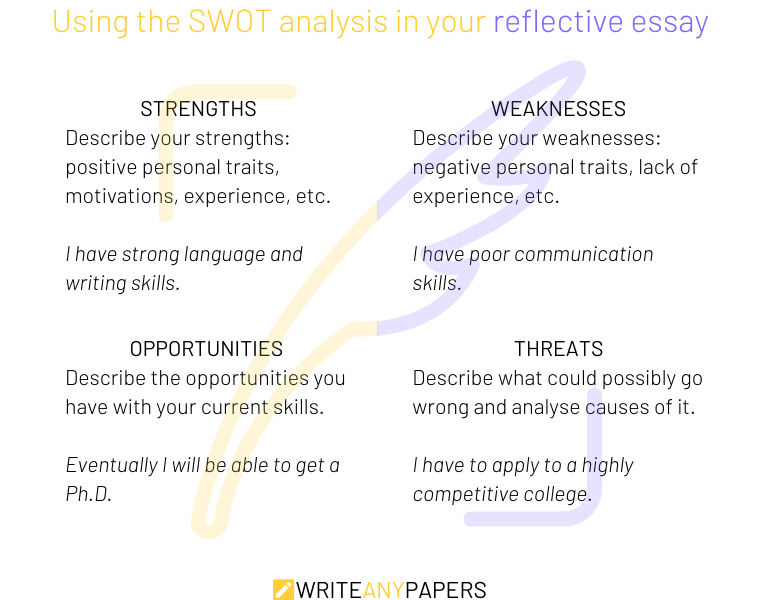 How to use SWOT analysis in a reflection essay